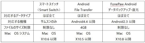 Android バックアップ リスト