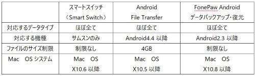 Android バックアップ リスト