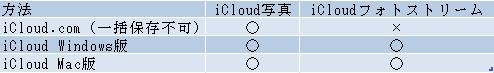 icloud 写真ダウンロード方法 比較