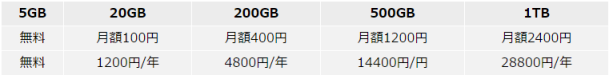 iCloudの料金
